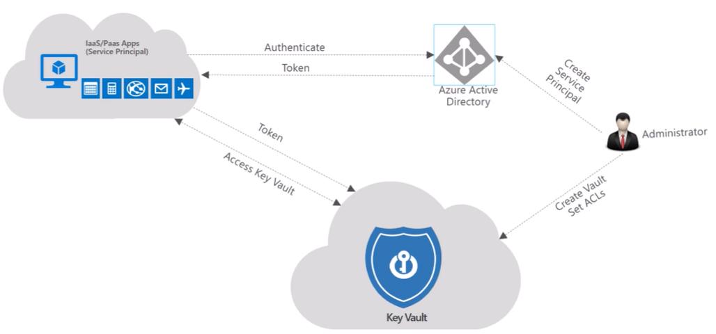 Introduction to Azure Key Vault